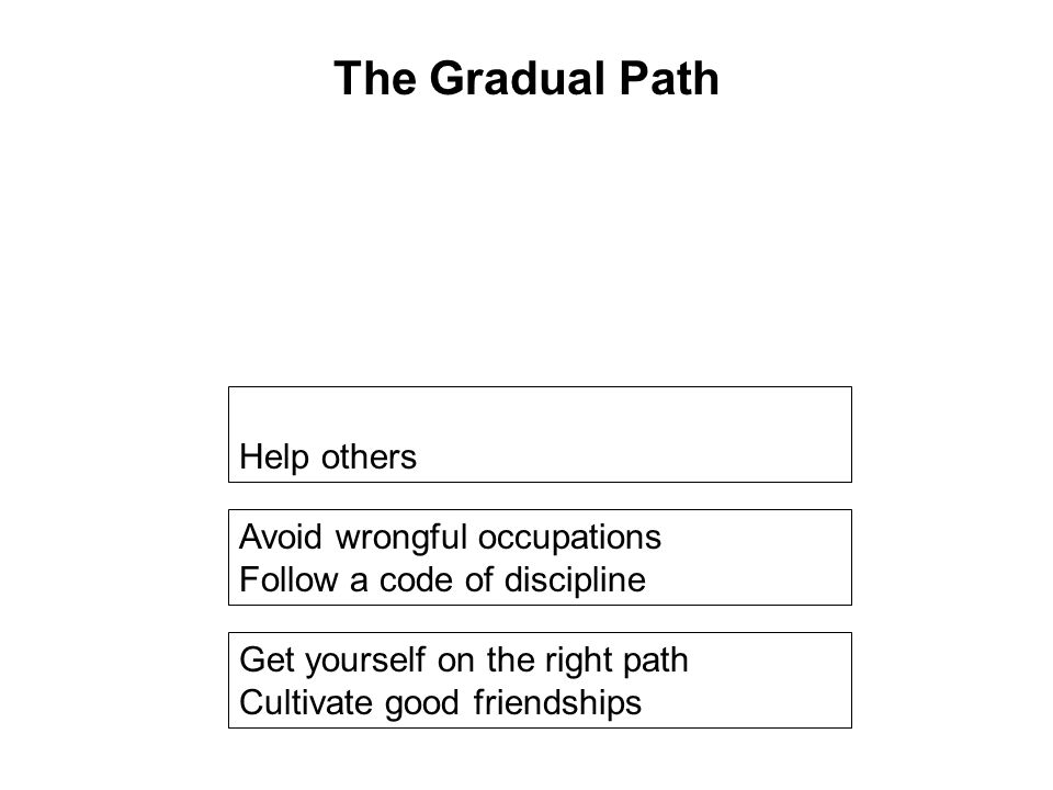 Get yourself on the right path Cultivate good friendships Avoid wrongful occupations Follow a code of discipline Develop the 10 Meritorious Deeds Help