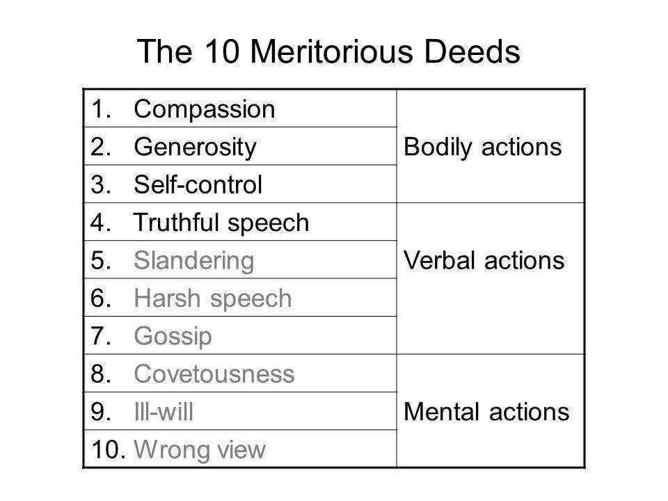 The 10 Meritorious Deeds 1. Compassion 2. GenerosityBodily actions 3. Self-control 4. Truthful speech 5. SlanderingVerbal actions 6. Harsh speech 7. G