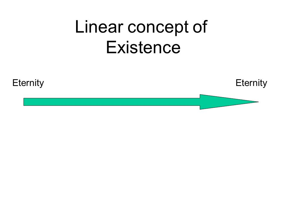 Linear concept of Existence BirthLifeDeath leading to : End of existence - Nihilism or Eternal life - Eternalism Eternity