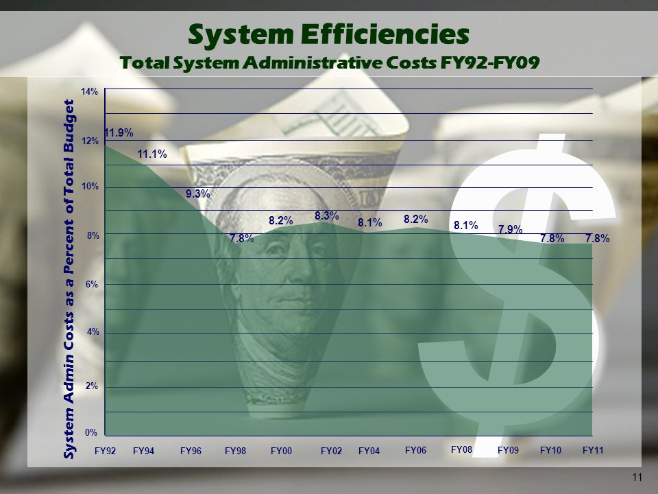 11 $ System Efficiencies Total System Administrative Costs FY92-FY09 FY92FY94FY96FY98FY00FY02FY04 FY06 FY08 FY09 0% 2% 4% 6% 8% 10% 12% 11.9% 11.1% 8.2% 8.3% 8.1% 8.2% 8.1% 7.8% System Admin Costs as a Percent of Total Budget 14% 9.3% 7.8% 11 FY10 7.9% FY11 7.8%