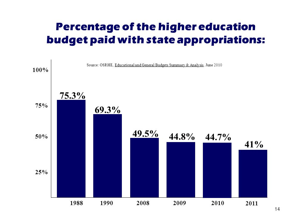 25% 50% 75% 100% 19881990 2008 Percentage of the higher education budget paid with state appropriations: 2009 Source: OSRHE, Educational and General Budgets Summary & Analysis, June 2010 75.3% 69.3% 49.5% 44.8% 44.7% 41% 2010 2011 14