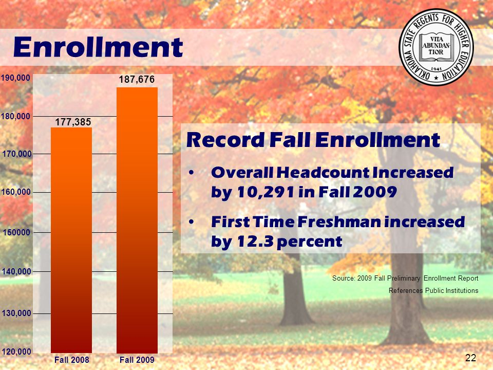 170,000 Fall 2008 177,385 187,676 160,000 150000 140,000 130,000 120,000 Fall 2009 Source: 2009 Fall Preliminary Enrollment Report References Public Institutions Enrollment 180,000 190,000 Record Fall Enrollment Overall Headcount Increased by 10,291 in Fall 2009 First Time Freshman increased by 12.3 percent 22