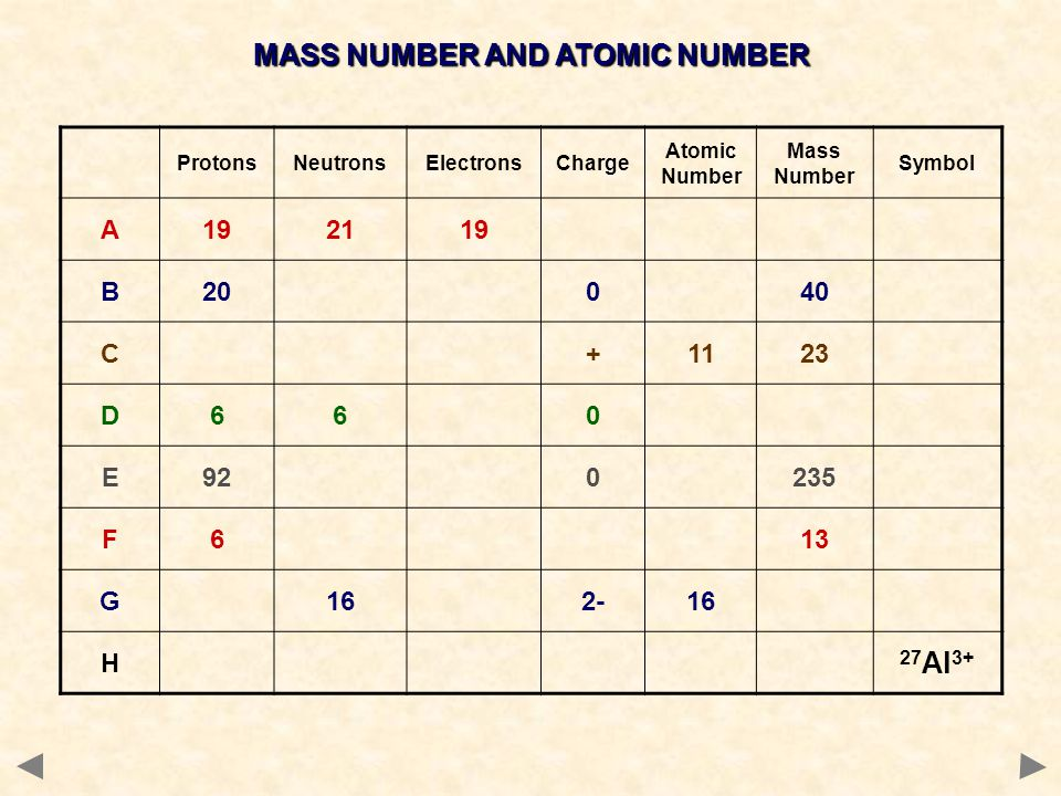 MASS NUMBER AND ATOMIC NUMBER ProtonsNeutronsElectronsCharge Atomic Number Mass Number Symbol A192119 B20040 C+1123 D660 E920235 F613 G162-16 H 27 Al 3+