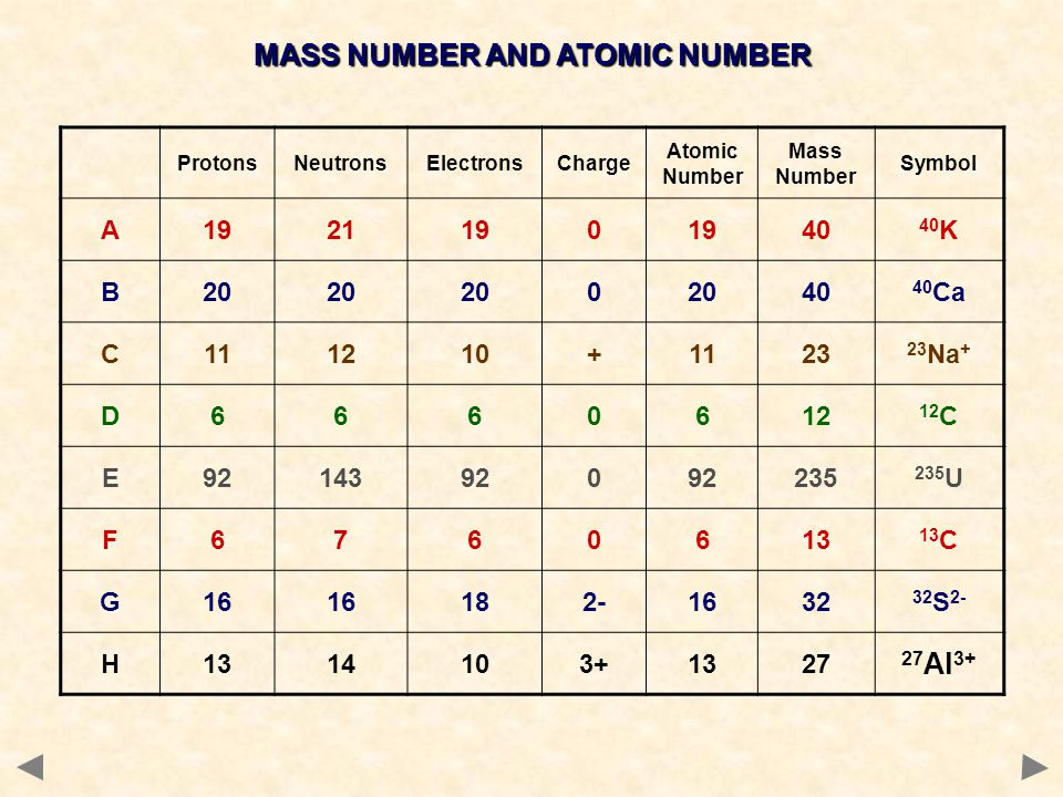 MASS NUMBER AND ATOMIC NUMBER ProtonsNeutronsElectronsCharge Atomic Number Mass Number Symbol A1921190 40 40 K B20 0 40 40 Ca C111210+1123 23 Na + D66