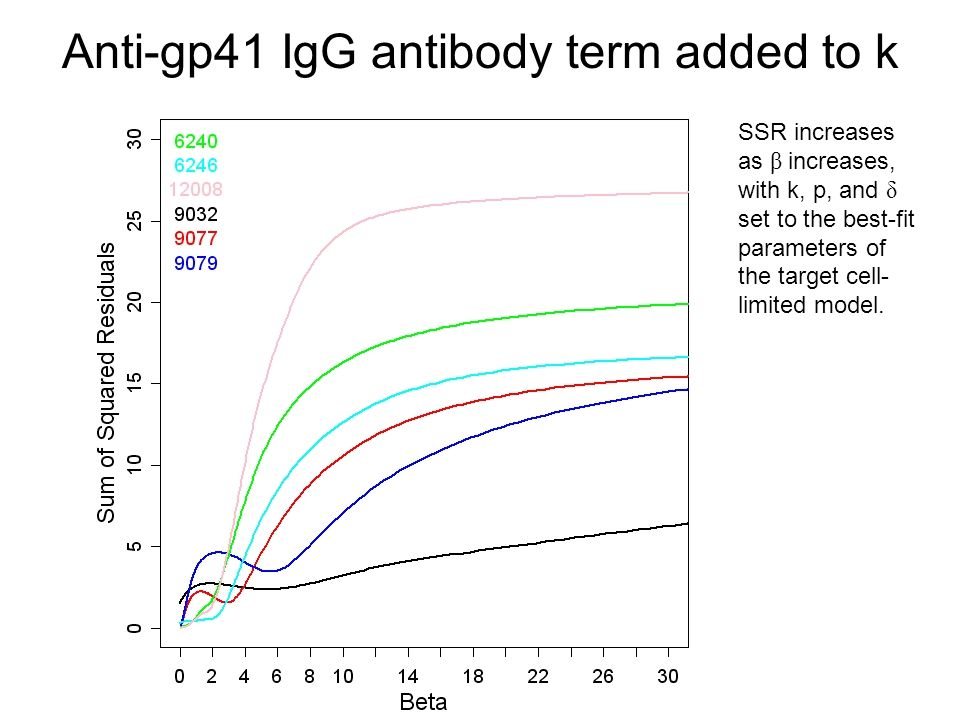 Anti-gp41 IgG antibody term added to k SSR increases as β increases, with k, p, and δ set to the best-fit parameters of the target cell- limited model.