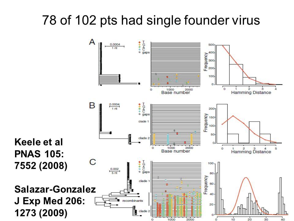 Keele et al PNAS 105: 7552 (2008) Salazar-Gonzalez J Exp Med 206: 1273 (2009) 78 of 102 pts had single founder virus