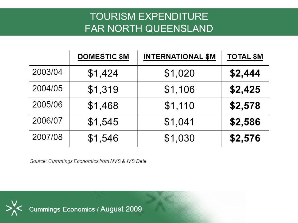 TOURISM EXPENDITURE FAR NORTH QUEENSLAND DOMESTIC $MINTERNATIONAL $MTOTAL $M 2003/04 $1,424$1,020$2,444 2004/05 $1,319$1,106$2,425 2005/06 $1,468$1,110$2,578 2006/07 $1,545$1,041$2,586 2007/08 $1,546$1,030$2,576 Source: Cummings Economics from NVS & IVS Data Cummings Economics / August 2009