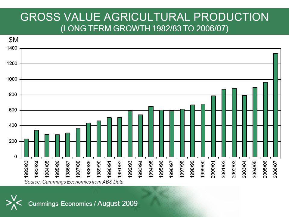 GROSS VALUE AGRICULTURAL PRODUCTION (LONG TERM GROWTH 1982/83 TO 2006/07) Source: Cummings Economics from ABS Data $M Cummings Economics / August 2009