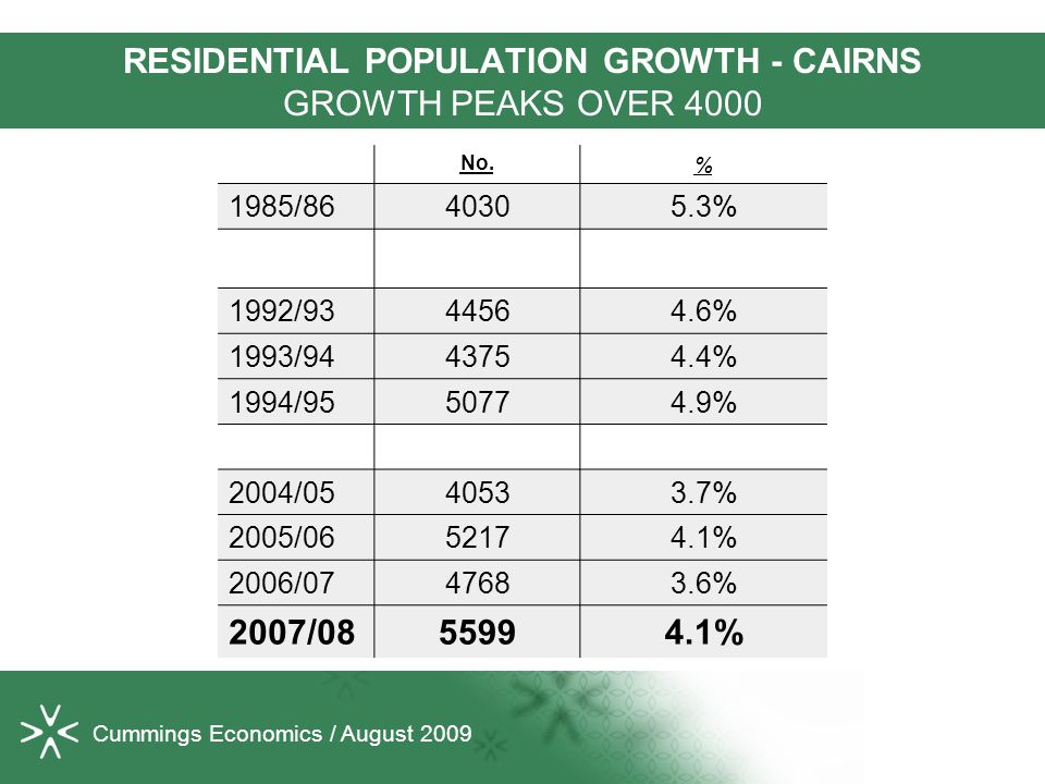 Cummings Economics / August 2009 RESIDENTIAL POPULATION GROWTH - CAIRNS GROWTH PEAKS OVER 4000 No.