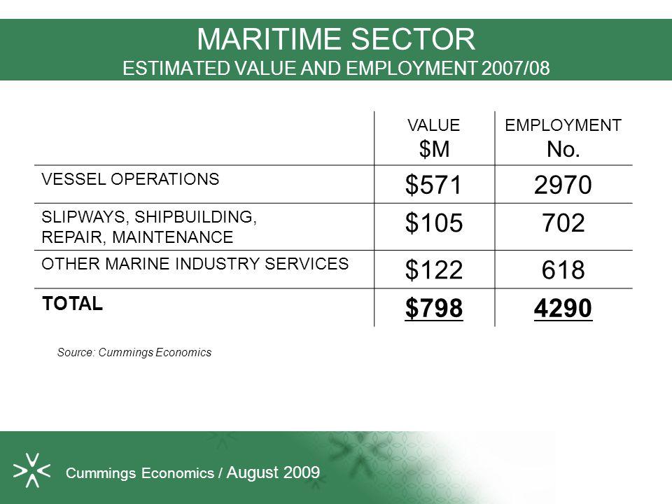 MARITIME SECTOR ESTIMATED VALUE AND EMPLOYMENT 2007/08 VALUE $M EMPLOYMENT No. VESSEL OPERATIONS $5712970 SLIPWAYS, SHIPBUILDING, REPAIR, MAINTENANCE