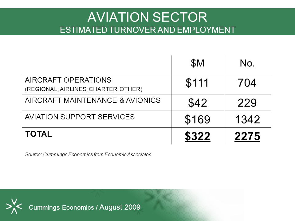 AVIATION SECTOR ESTIMATED TURNOVER AND EMPLOYMENT $MNo. AIRCRAFT OPERATIONS (REGIONAL, AIRLINES, CHARTER, OTHER) $111704 AIRCRAFT MAINTENANCE & AVIONI