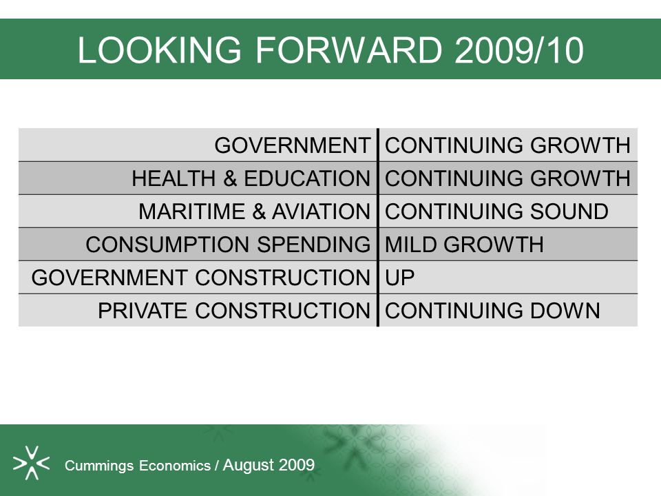 LOOKING FORWARD 2009/10 Cummings Economics / August 2009 GOVERNMENTCONTINUING GROWTH HEALTH & EDUCATIONCONTINUING GROWTH MARITIME & AVIATIONCONTINUING SOUND CONSUMPTION SPENDINGMILD GROWTH GOVERNMENT CONSTRUCTIONUP PRIVATE CONSTRUCTIONCONTINUING DOWN