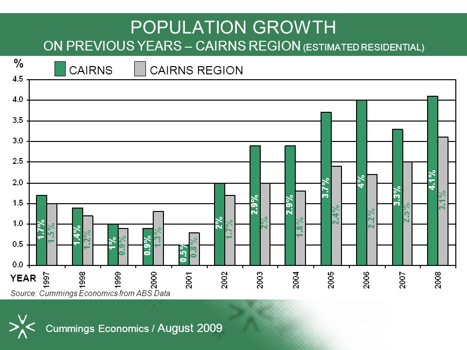 POPULATION GROWTH ON PREVIOUS YEARS – CAIRNS REGION (ESTIMATED RESIDENTIAL) Source: Cummings Economics from ABS Data % Cummings Economics / August 200