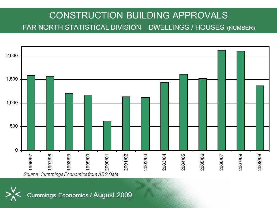 CONSTRUCTION BUILDING APPROVALS FAR NORTH STATISTICAL DIVISION – DWELLINGS / HOUSES (NUMBER) Source: Cummings Economics from ABS Data Cummings Economi