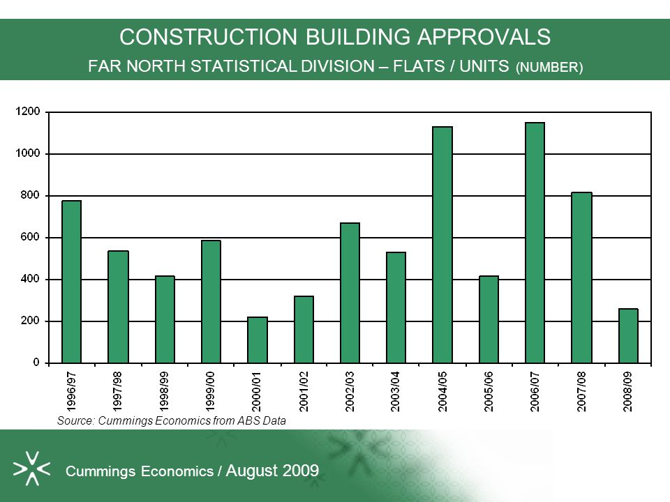 CONSTRUCTION BUILDING APPROVALS FAR NORTH STATISTICAL DIVISION – FLATS / UNITS (NUMBER) Source: Cummings Economics from ABS Data Cummings Economics / August 2009