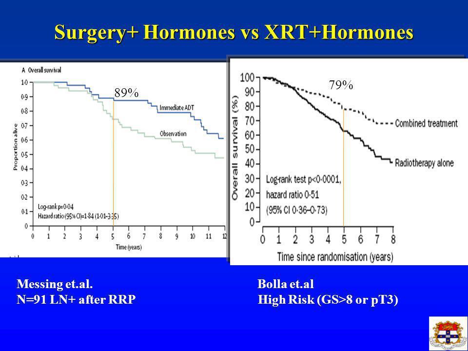 Surgery+ Hormones vs XRT+Hormones Messing et.al.