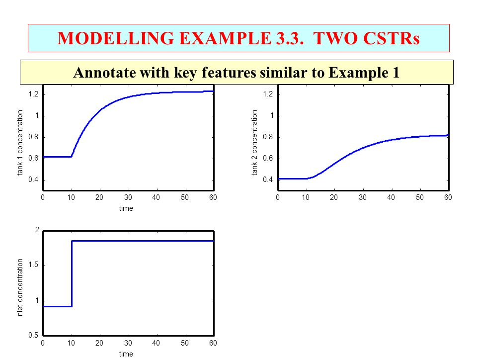 MODELLING EXAMPLE 3.3. TWO CSTRs Annotate with key features similar to Example 1