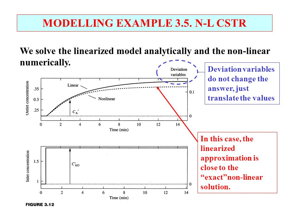 MODELLING EXAMPLE 3.5. N-L CSTR We solve the linearized model analytically and the non-linear numerically. Deviation variables do not change the answe