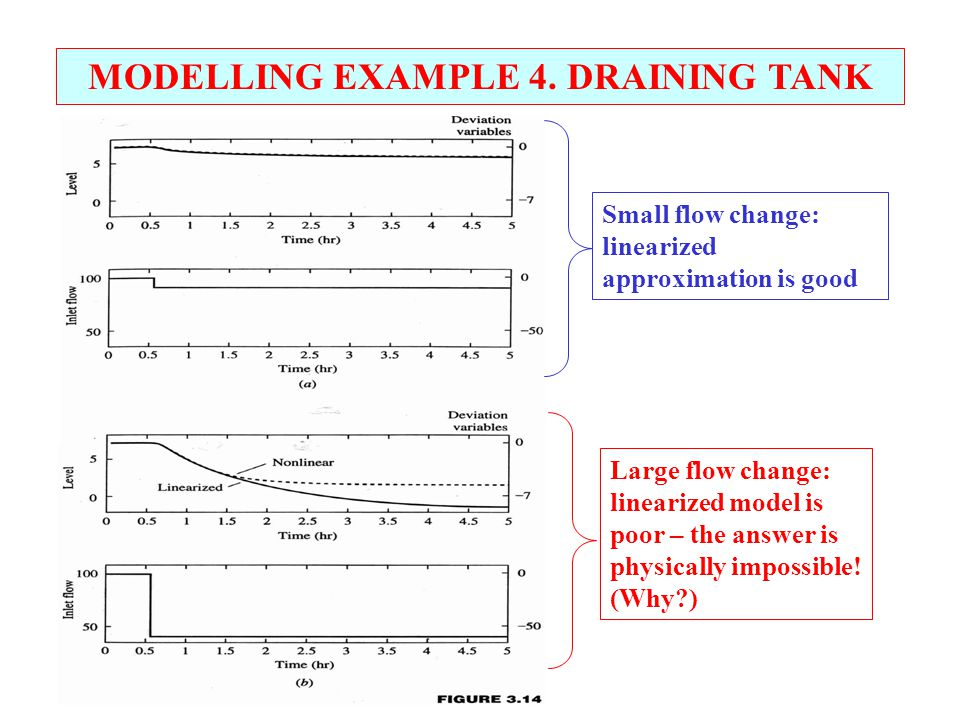 MODELLING EXAMPLE 4. DRAINING TANK Small flow change: linearized approximation is good Large flow change: linearized model is poor – the answer is phy