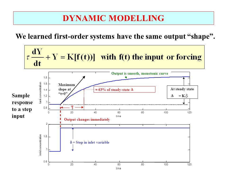 """DYNAMIC MODELLING We learned first-order systems have the same output """"shape"""". Sample response to a step input"""