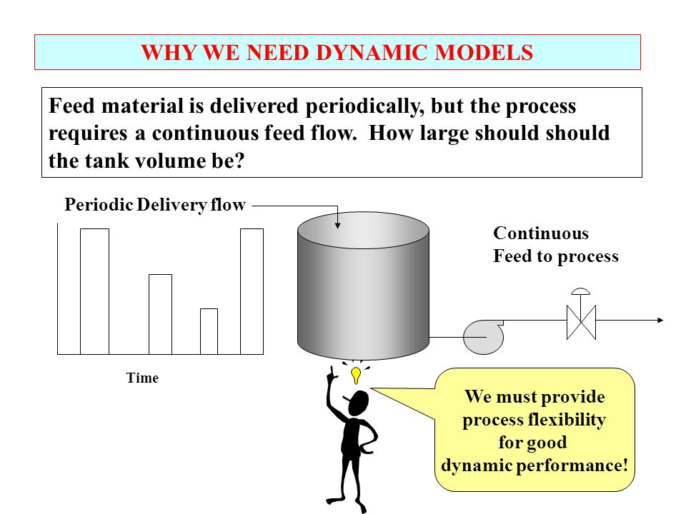 WHY WE NEED DYNAMIC MODELS Feed material is delivered periodically, but the process requires a continuous feed flow. How large should should the tank