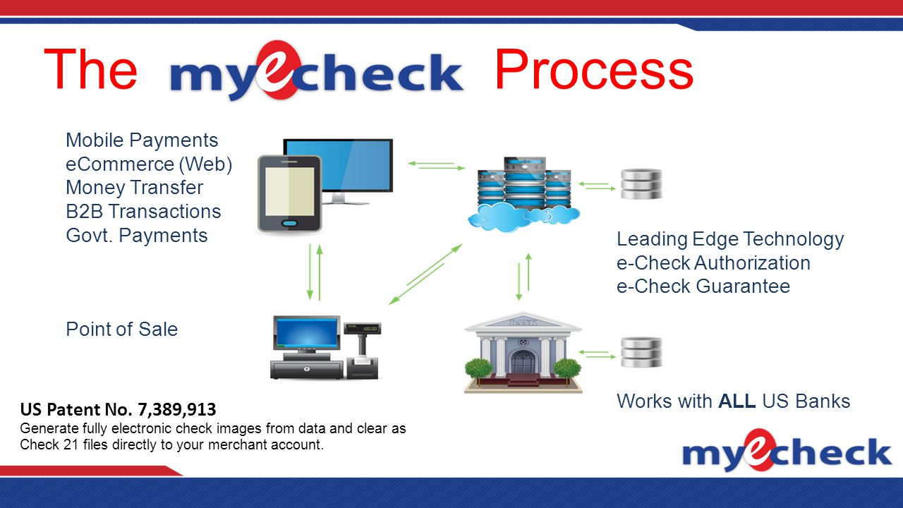The Process Mobile Payments eCommerce (Web) Money Transfer B2B Transactions Govt.