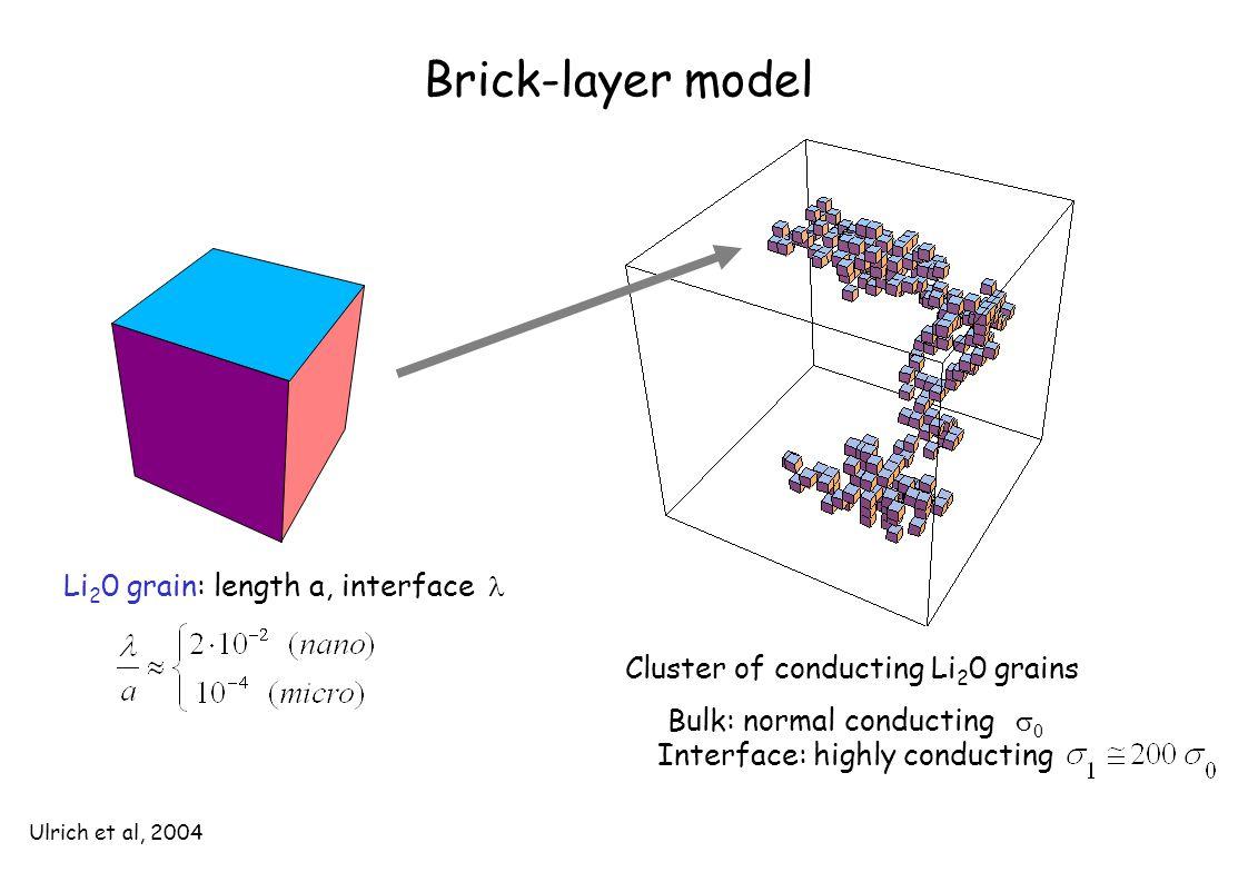 Brick-layer model Cluster of conducting Li 2 0 grains Li 2 0 grain: length a, interface Bulk: normal conducting  0 Interface: highly conducting Ulrich et al, 2004