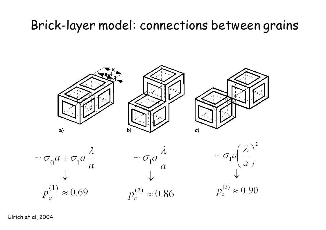 Brick-layer model: connections between grains Ulrich et al, 2004