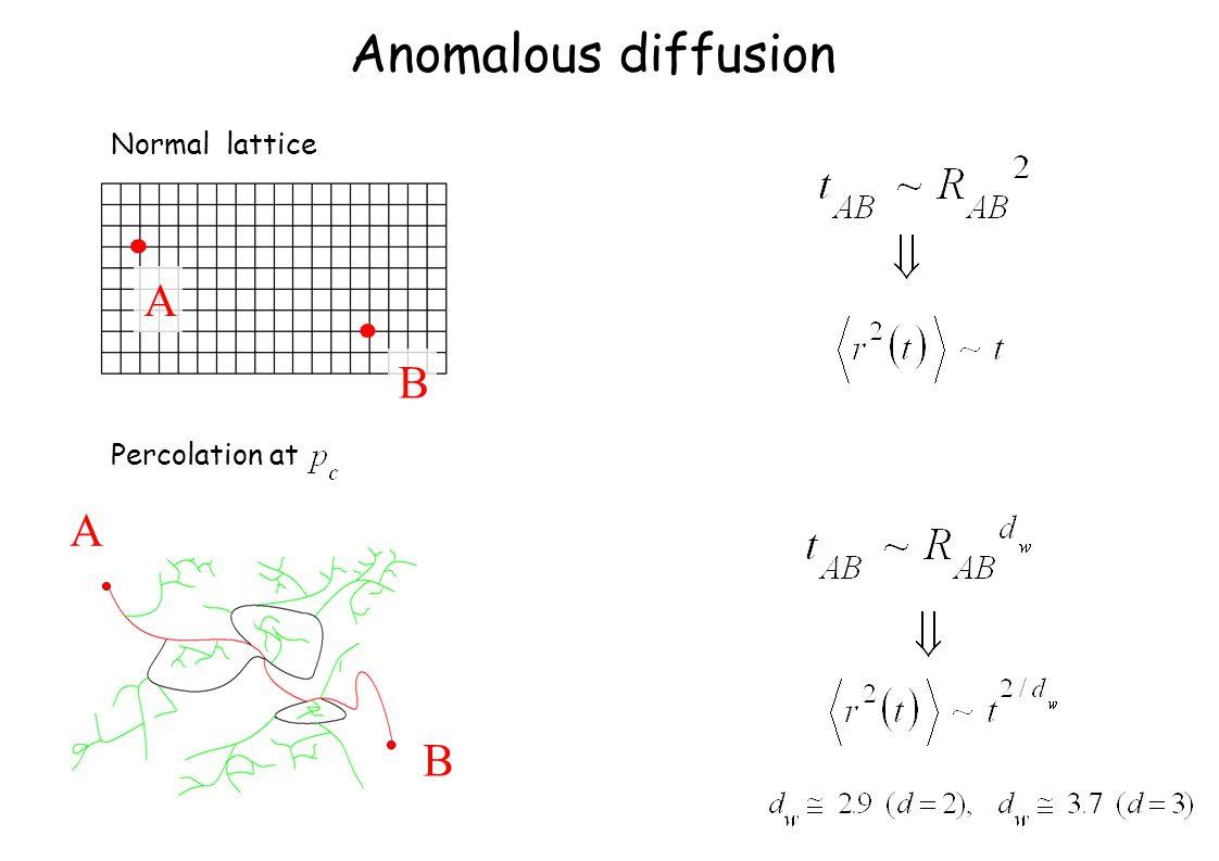 A B A B Anomalous diffusion Normal lattice Percolation at