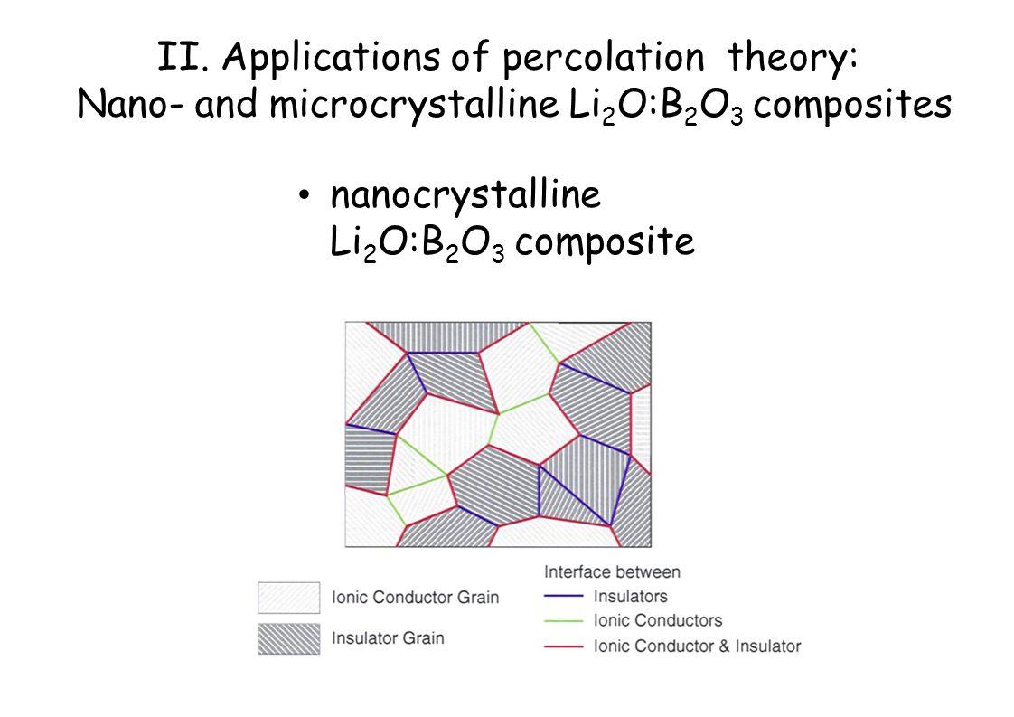 nanocrystalline Li 2 O:B 2 O 3 composite II.