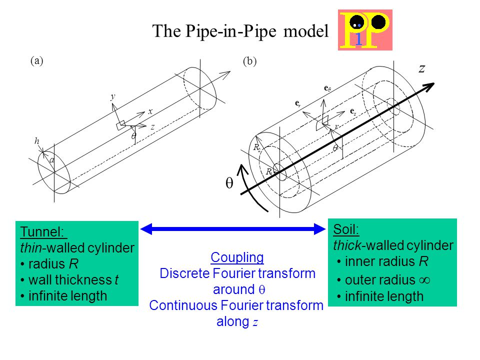 The Pipe-in-Pipe model (a) (b)  a h x y z 1 R 2 R  e r e z e r z  Tunnel: thin-walled cylinder radius R wall thickness t infinite length Soil: thick-walled cylinder inner radius R outer radius  infinite length Coupling Discrete Fourier transform around  Continuous Fourier transform along z 