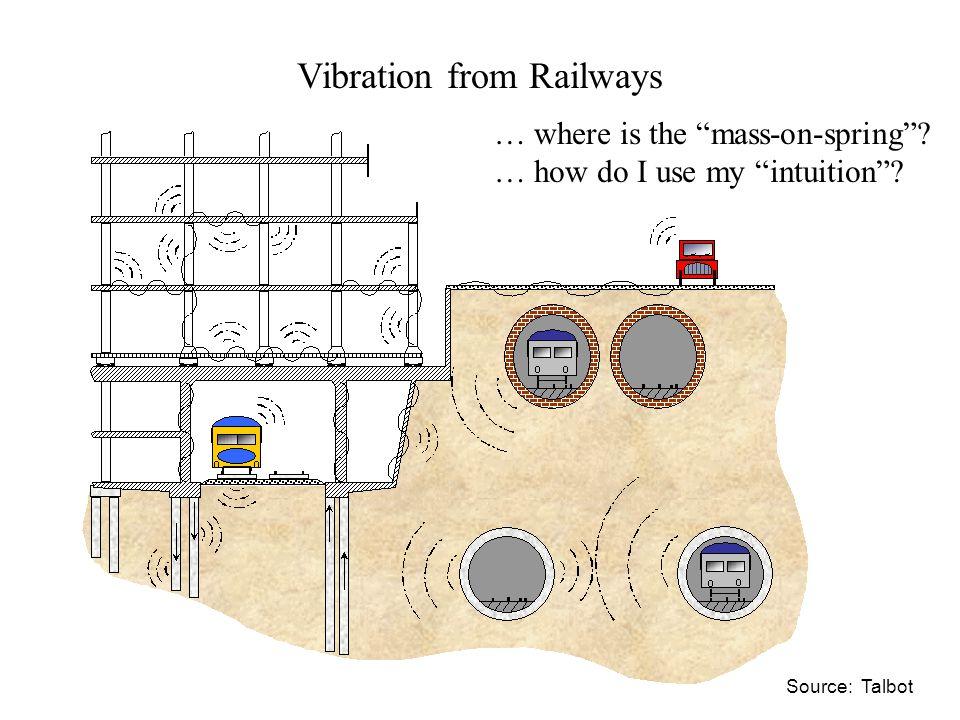 Floating Slab Track Source: Tiflex Ltd Vibration isolation of rail track in tunnels