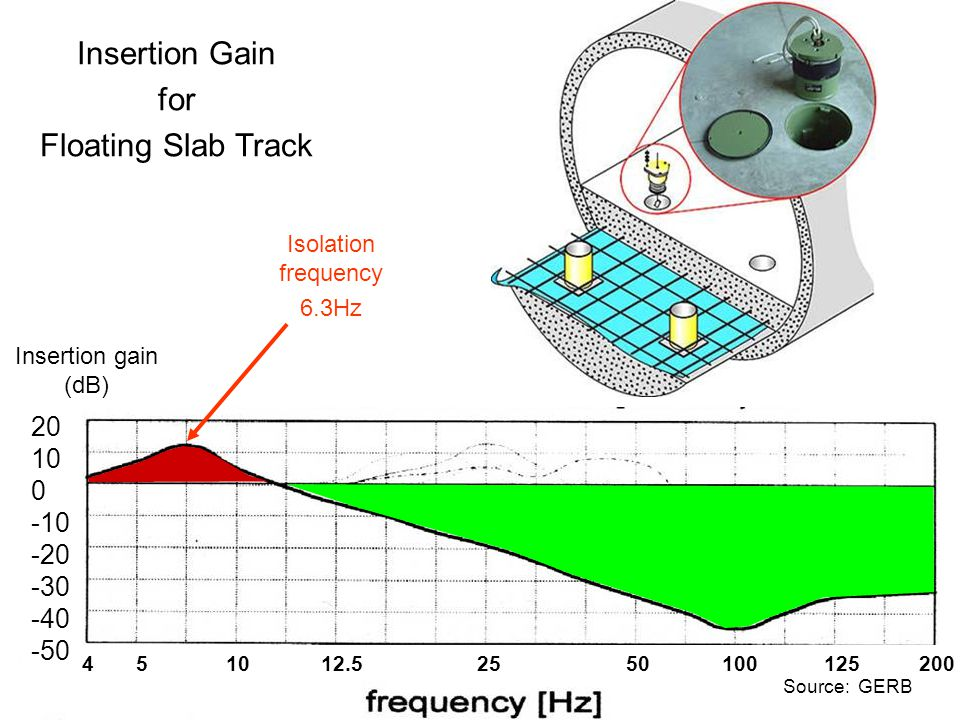 Floating Slab Track 2 Insertion Gain for Floating Slab Track 4 5 10 12.5 25 50 100 125 200 20 10 0 -10 -20 -30 -40 -50 Insertion gain (dB) Isolation frequency 6.3Hz Source: GERB