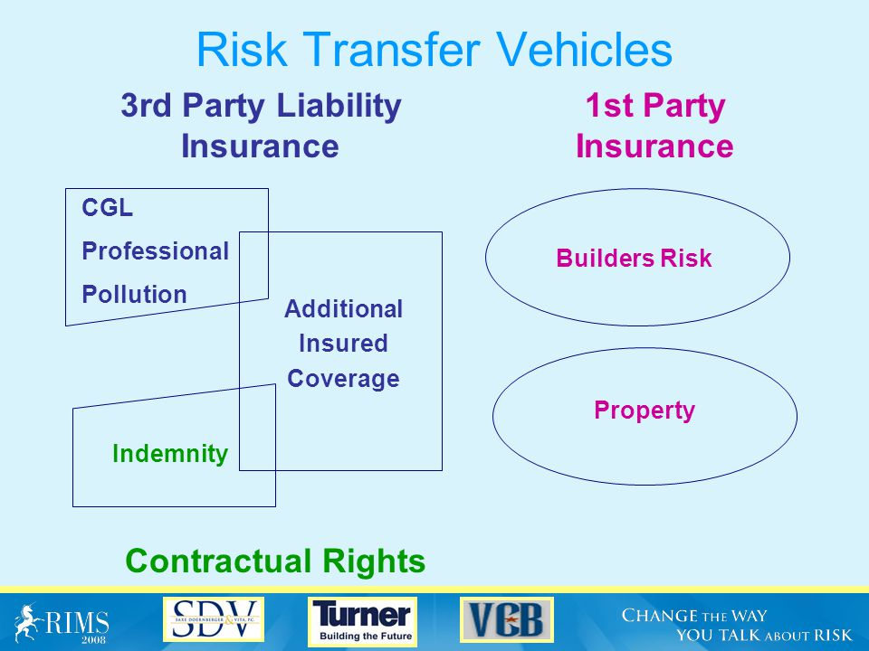 Risk Transfer Vehicles Additional Insured Coverage 3rd Party Liability Insurance CGL Professional Pollution 1st Party Insurance Indemnity Property Builders Risk Contractual Rights