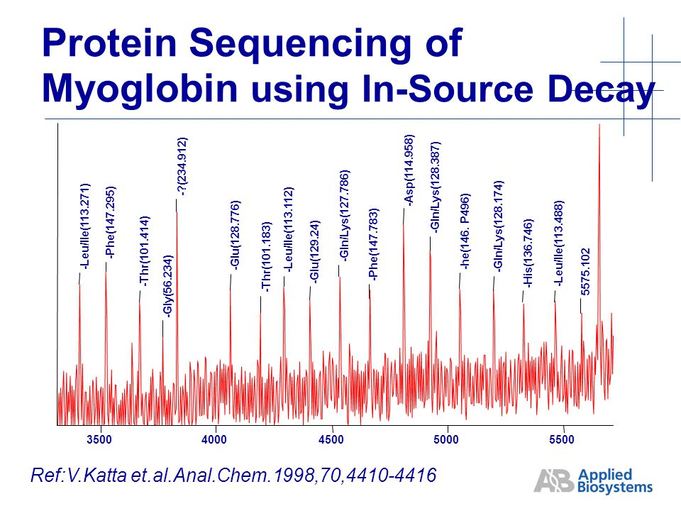 Protein Sequencing of Myoglobin using In-Source Decay -Leu/Ile(113.271) -Phe(147.295) -Thr(101.414) -Gly(56.234) - (234.912) -Glu(128.776) -Thr(101.183) -Leu/Ile(113.112) -Glu(129.24) -Gln/Lys(127.786) -Phe(147.783) -Asp(114.958) -Gln/Lys(128.387) -he(146.