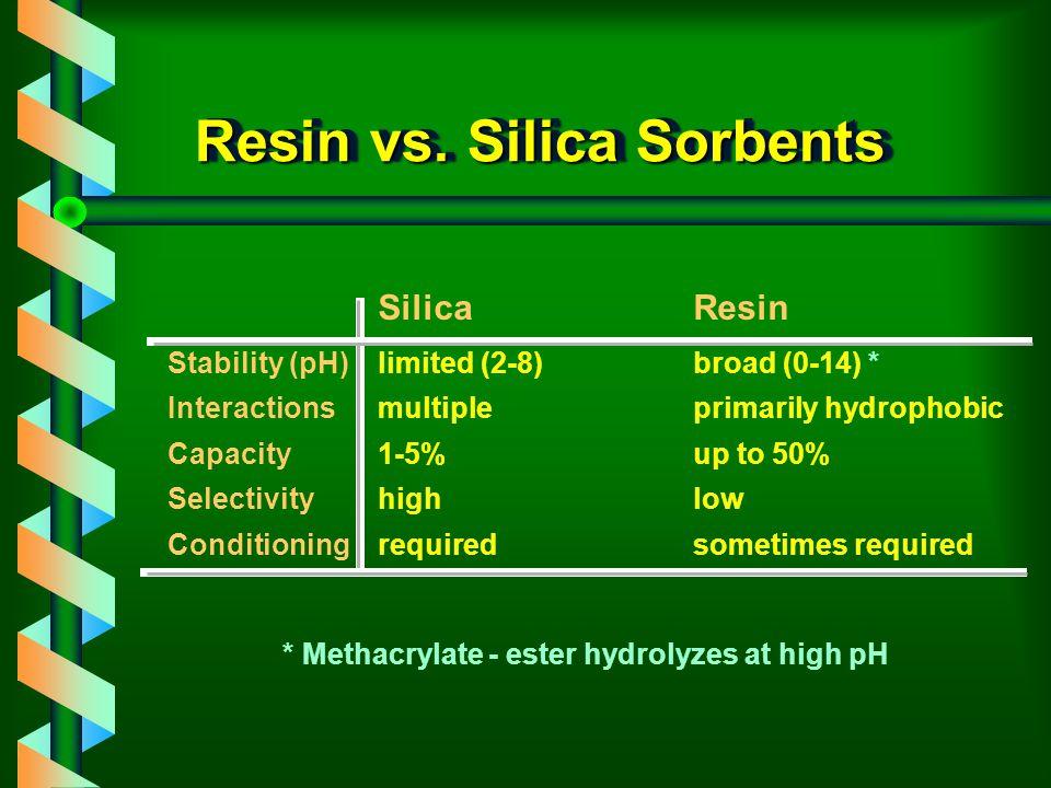 Multiresidue SPE Method 1.Sample pre-treatment 2.