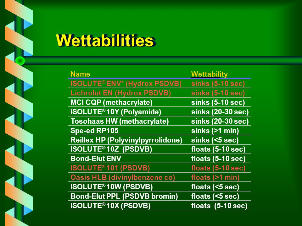 WettabilitiesWettabilities NameWettability sinks (5-10 sec) sinks (20-30 sec) sinks (>1 min) sinks (<5 sec) floats (5-10 sec) floats (>1 min) floats (<5 sec) floats (5-10 sec) ISOLUTE ® ENV + (Hydrox PSDVB) Lichrolut EN (Hydrox PSDVB) MCI CQP (methacrylate) ISOLUTE ® 10Y (Polyamide) Tosohaas HW (methacrylate) Spe-ed RP105 Reillex HP (Polyvinylpyrrolidone) ISOLUTE ® 10Z (PSDVB) Bond-Elut ENV ISOLUTE ® 101 (PSDVB) Oasis HLB (divinylbenzene co) ISOLUTE ® 10W (PSDVB) Bond-Elut PPL (PSDVB bromin) ISOLUTE ® 10X (PSDVB)
