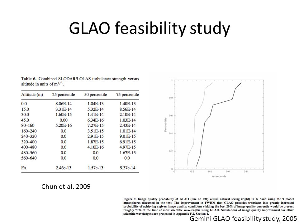 GLAO feasibility study Chun et al. 2009 Gemini GLAO feasibility study, 2005