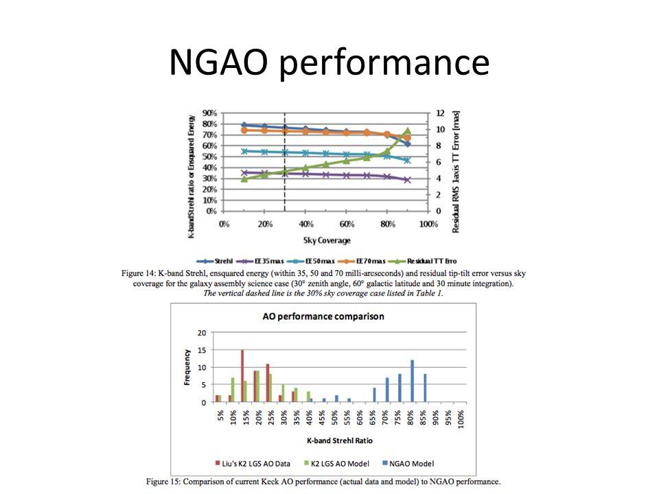 NGAO performance