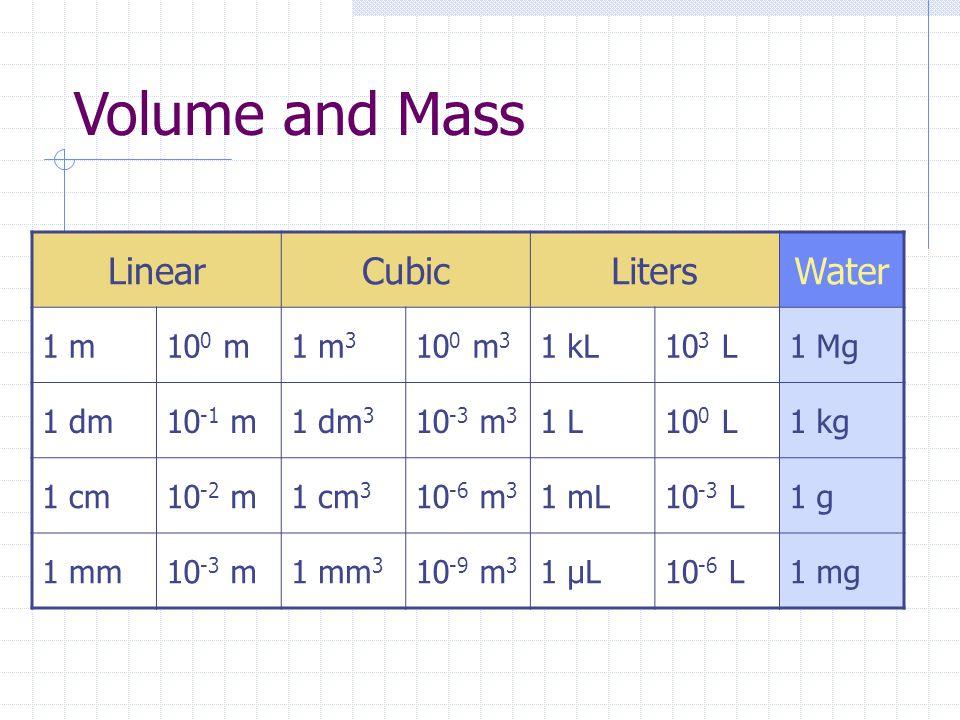 Volume and Mass LinearCubicLitersWater 1 m10 0 m1 m 3 10 0 m 3 1 kL10 3 L1 Mg 1 dm10 -1 m1 dm 3 10 -3 m 3 1 L10 0 L1 kg 1 cm10 -2 m1 cm 3 10 -6 m 3 1