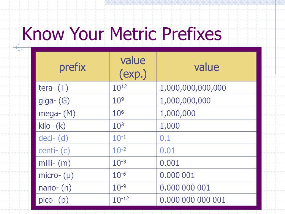 Know Your Metric Prefixes prefix value (exp.) value tera- (T)10 12 1,000,000,000,000 giga- (G)10 9 1,000,000,000 mega- (M)10 6 1,000,000 kilo- (k)10 3
