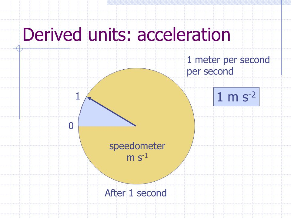 Derived units: acceleration After 1 second 0 speedometer m s -1 1 1 meter per second per second 1 m s -2