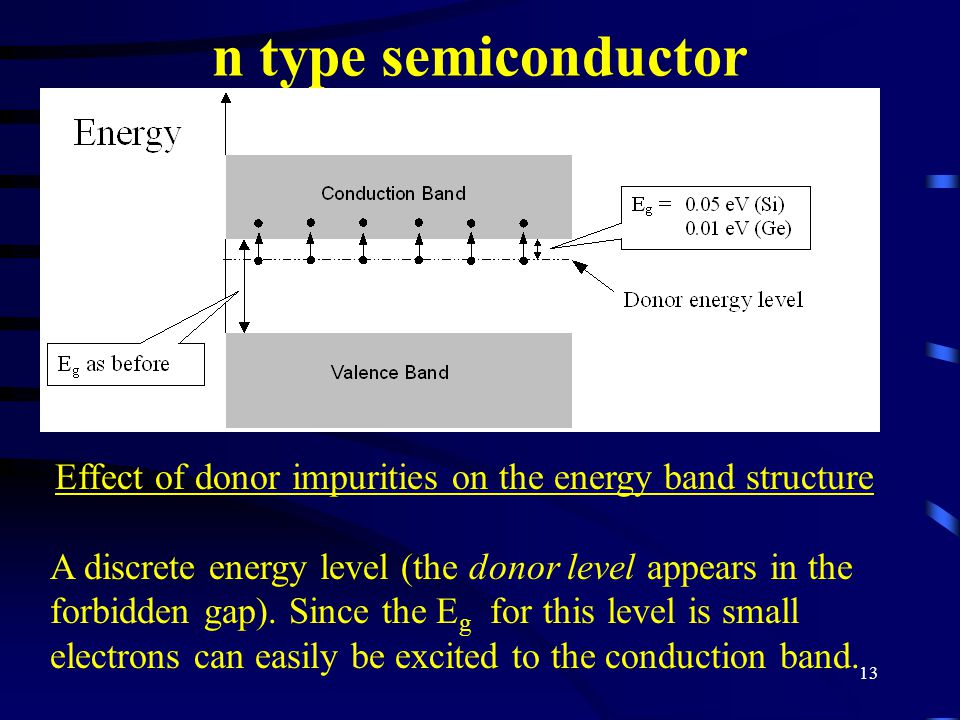 13 n type semiconductor Effect of donor impurities on the energy band structure A discrete energy level (the donor level appears in the forbidden gap)