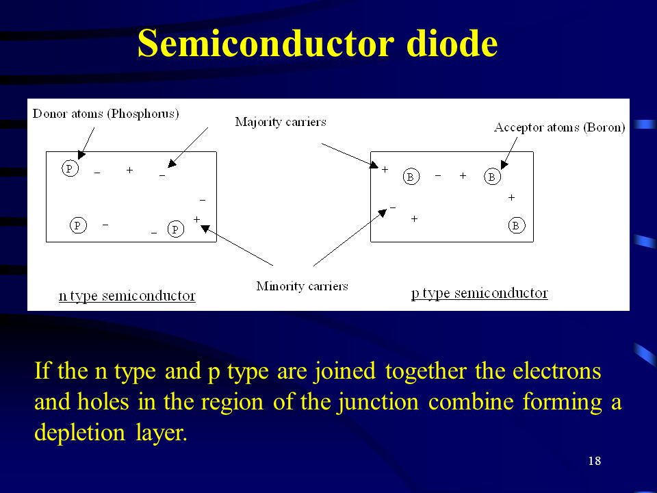18 Semiconductor diode If the n type and p type are joined together the electrons and holes in the region of the junction combine forming a depletion