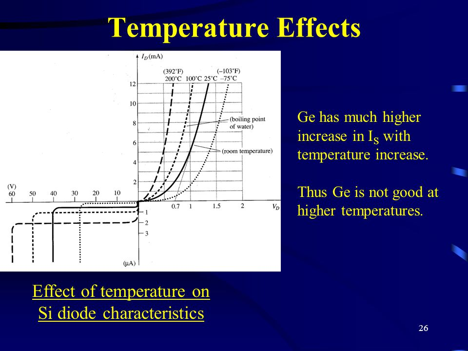 26 Temperature Effects Ge has much higher increase in I S with temperature increase. Thus Ge is not good at higher temperatures. Effect of temperature