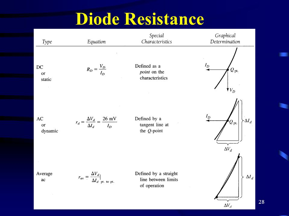 28 Diode Resistance