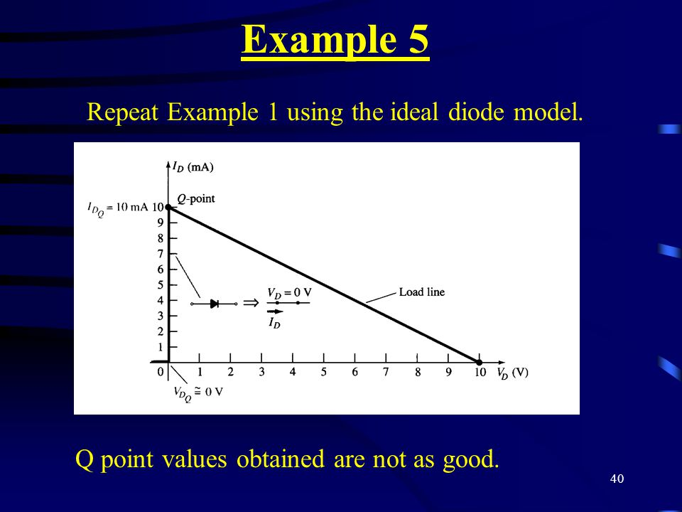 40 Example 5 Repeat Example 1 using the ideal diode model. Q point values obtained are not as good.