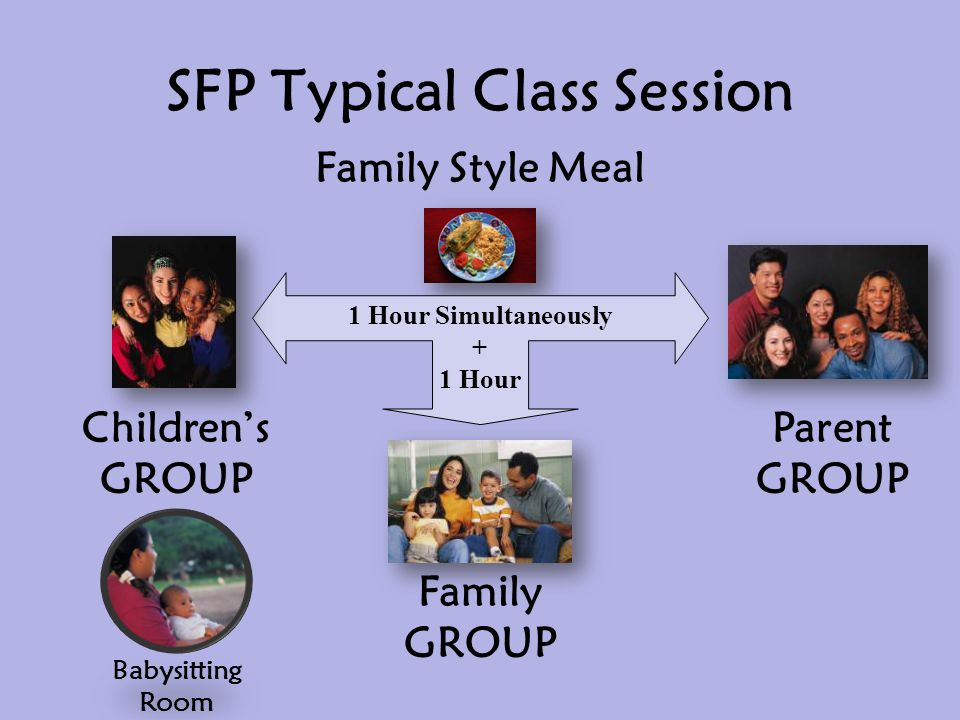 SFP Typical Class Session Family Style Meal 1 Hour Simultaneously + 1 Hour Children's GROUP Parent GROUP Family GROUP Babysitting Room