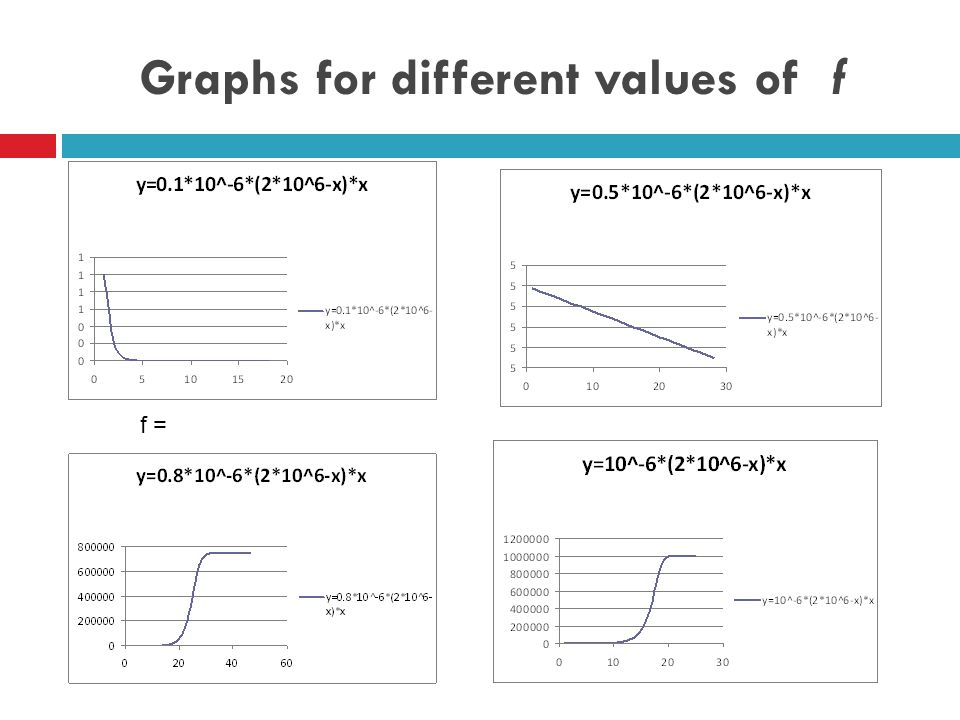 Graphs for different values of f f =