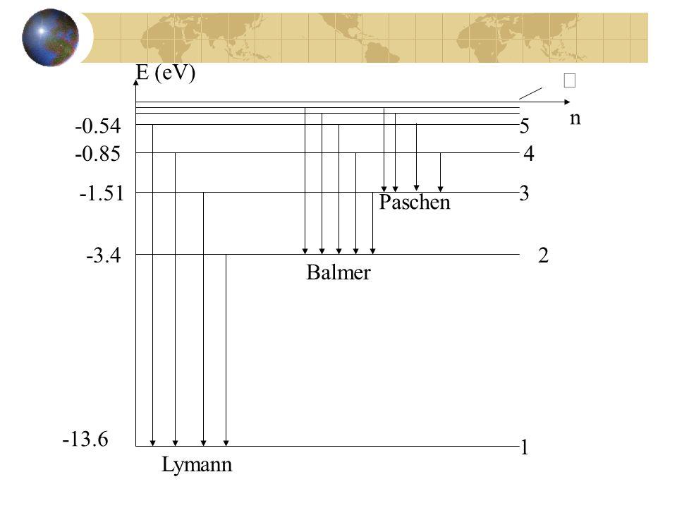 E (eV) n  5 4 3 1 -13.6 -3.42 -1.51 -0.85 -0.54 Paschen Balmer Lymann